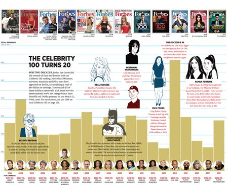 THE CELEBRITY 100 TURNS 20