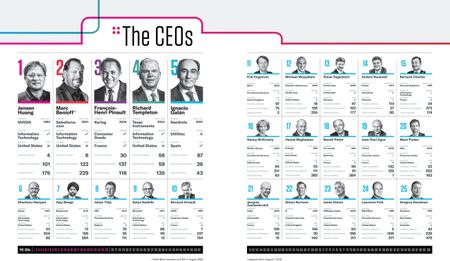 The Best-Performing CEOs in the World, 2019