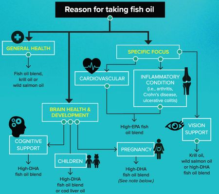 Which fish oil is best for you ?